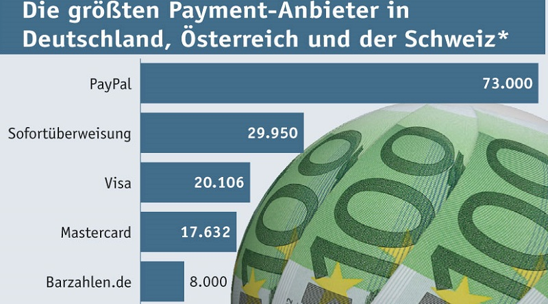 Payment-Ranking 2016