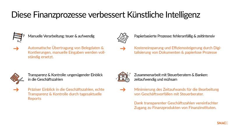 Künstliche Intelligenz Finanzwesen