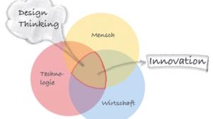 Kooperativ Wissen vernetzen – 5 Tipps helfen Gründern, den Blick zu weiten