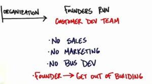 Unternehmensentwicklung Unternehmen