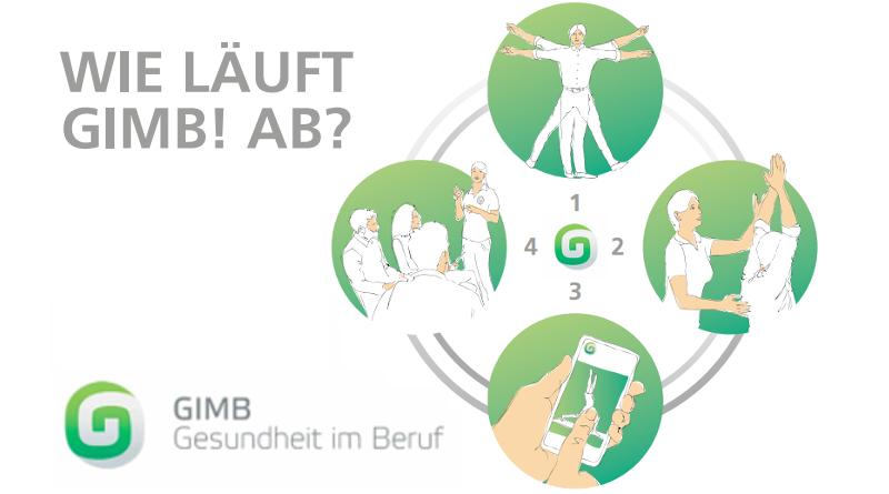 GIMB Gesundheit Beruf
