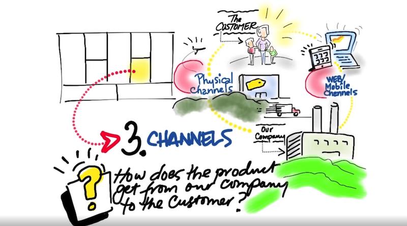 """Wie willst du verkaufen und welche Verkaufswege möchtest du nutzen, um deine Produkte zum Kunden zu bringen? Mach deine Hausaufgaben und sei """"erreichbar"""" für deine Kunden."""