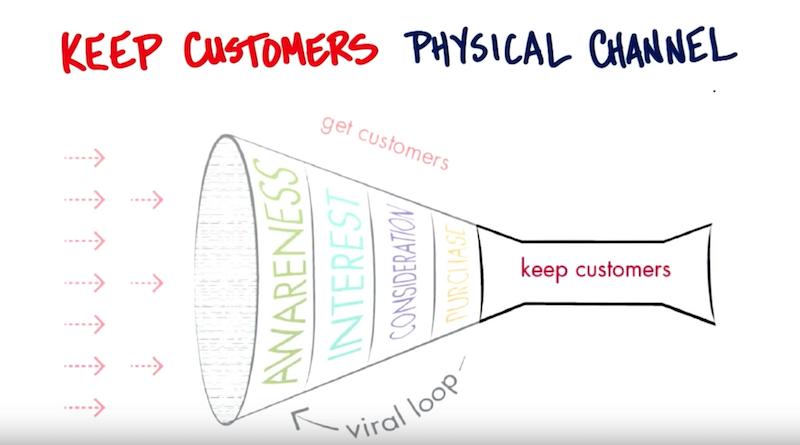 Steve Blank - Kundenbindung über den physischen Kanal