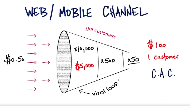 Steve Blank - Kundenakquise-Kosten in den digitalen Kanälen Account