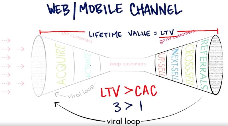 Steve Blank-Kunden über den digitalen Kanal entwickeln