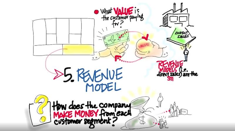 Steve Blank Geschäftsmodell