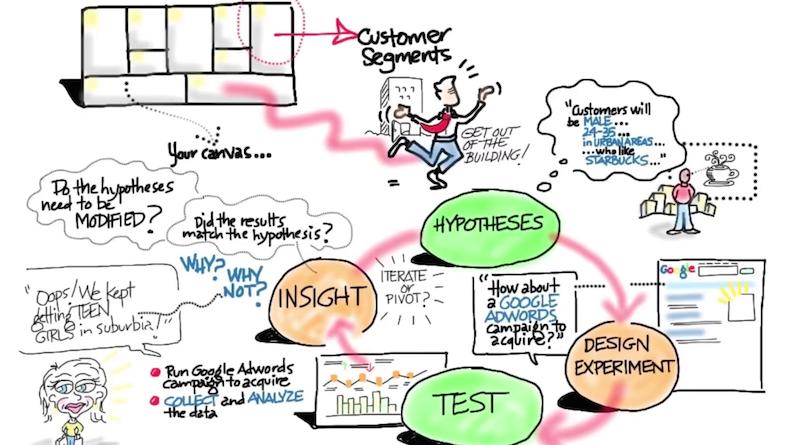 Steve Blank - Hypothesen testen und Verkauf optimieren