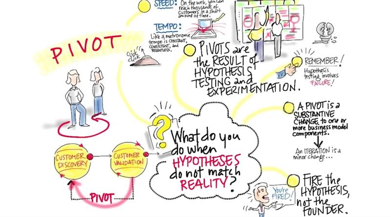 Pivot und wie wir unsere Produkte und nicht die Kunden anpassen